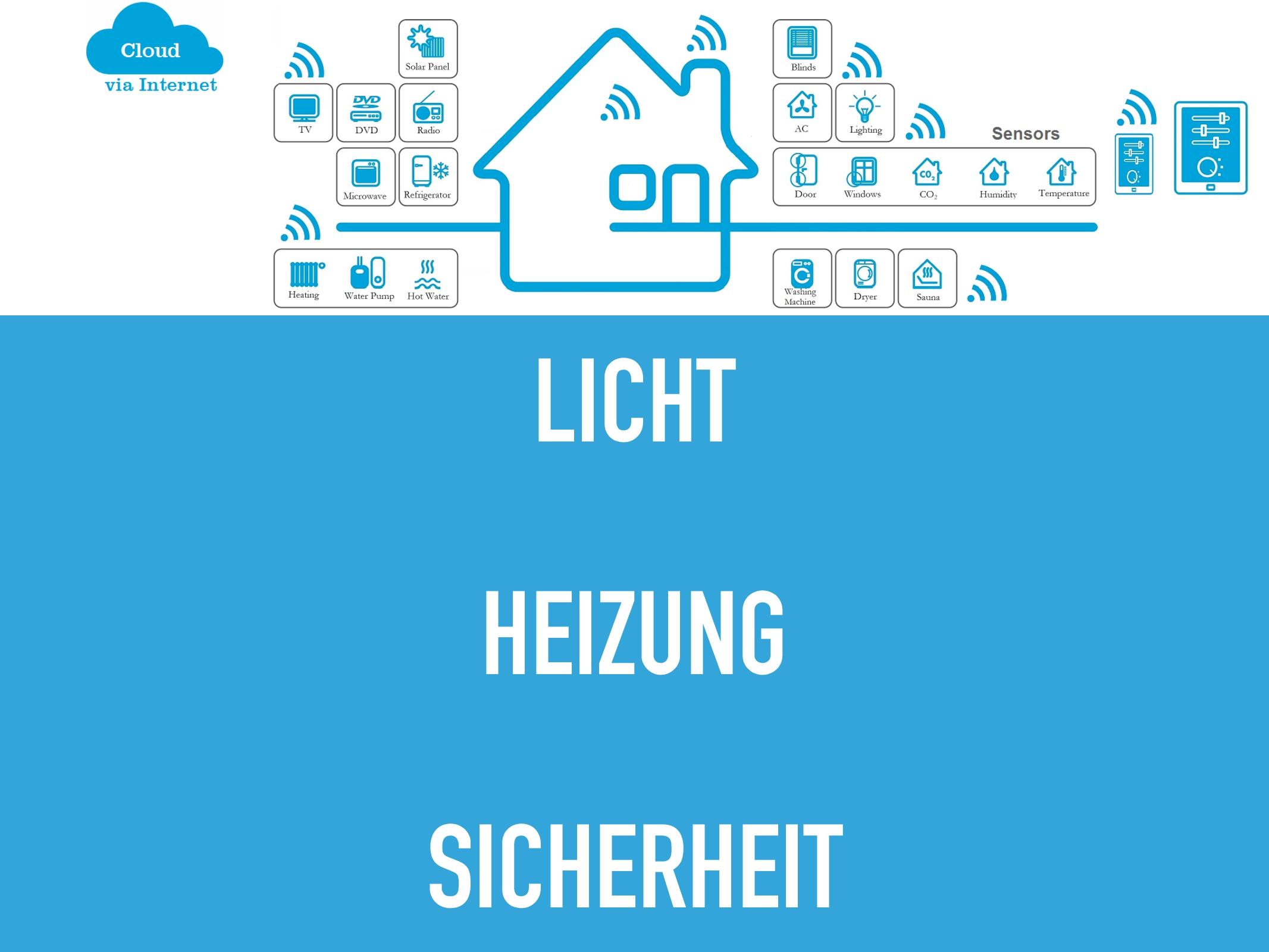 Licht-Heizung-Sicherheit